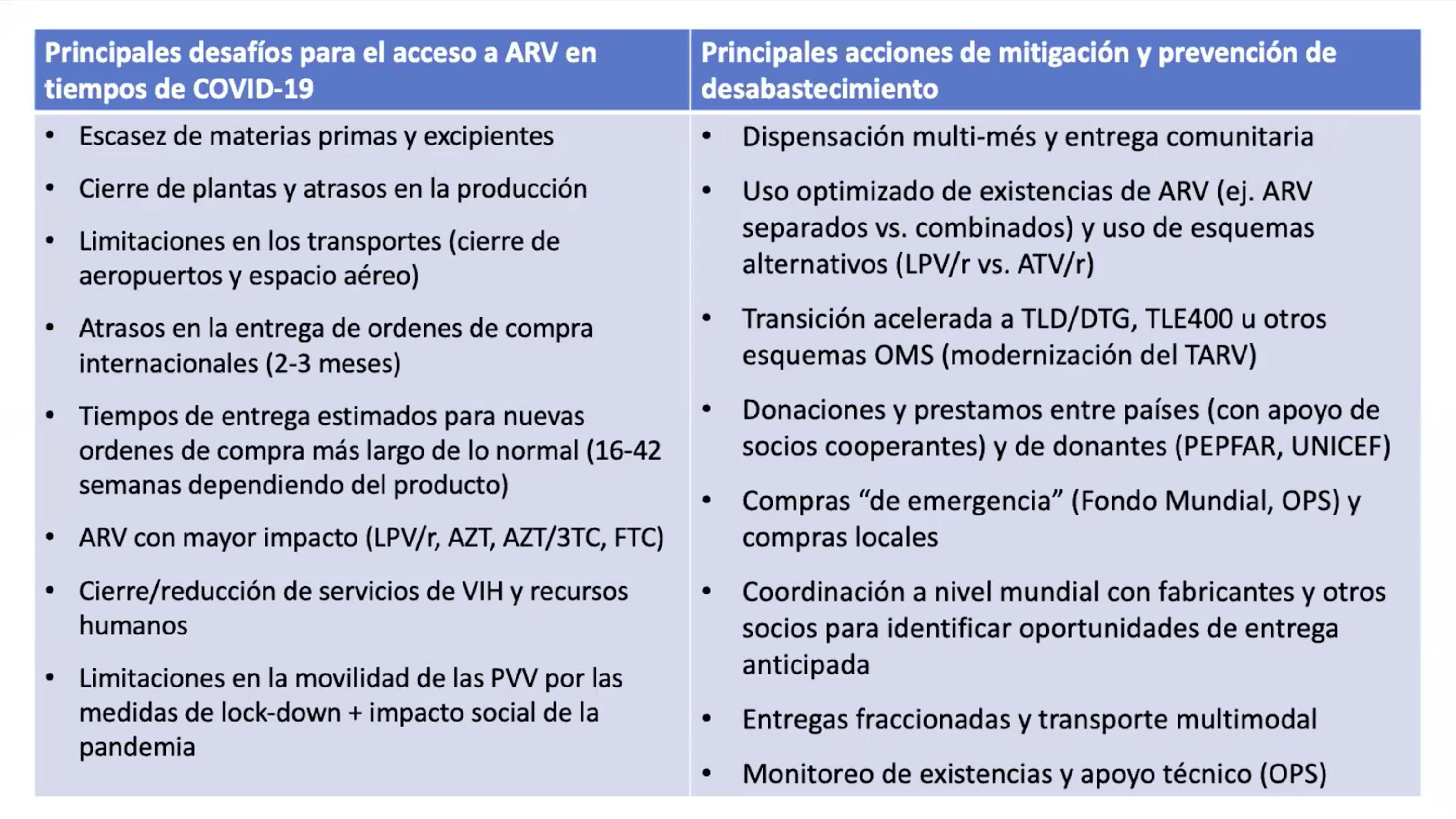<b>Como resultado del foro se instó a organizaciones de la sociedad civil participando y Activismo de la región a tomar las siguientes acciones:</b>